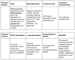 Core Values Worksheet Your Must Have Core Messaging Framework A Guide For High Tech