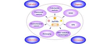 Applications Of Colorimetry In Analytical Chemistry Application Of Au Based Nanomaterials In Analytical Science