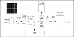 pv system design and design a pv system reeetech