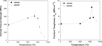 manufacturing of self passivating tungsten based alloys by