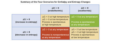 Standard Entropy Change Table Free Energy Chemistry