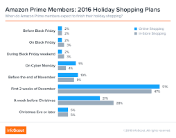 amazon black friday 2016 prime the amazon effect why prime members stayed home on black friday