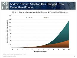 iphones vs androids android vs iphone units sold in 11 quarters since iphone