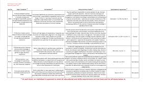 Define Functional Resume Cheap Creative Essay Writers Service Uk Functional Resume Samples