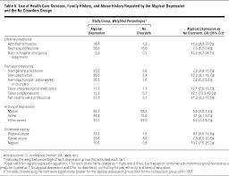 sample narrative report for preschool depression with atypical features in the national comorbidity depression with atypical features in the national comorbidity survey depressive disorders jama psychiatry the jama network