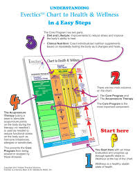 Map Testing Practice Alternative Health Atlanta U2014 Our Services Evectics An Entirely