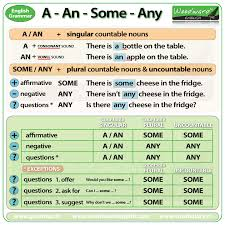 Countable And Uncountable Nouns Explanation Pdf Some And Any In Grammar Exceptions And Exles