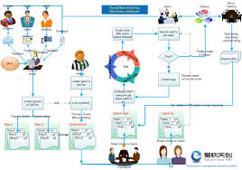 zentao workflow zentao manual zentao is an open source and these roles will cooperate and coordinate with each other around the product the core management process of zentao is shown as below