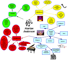 marian map marian concept map