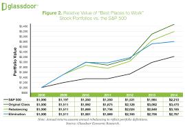glass door jobs reviews do satisfied employees impact stock performance glassdoor blog