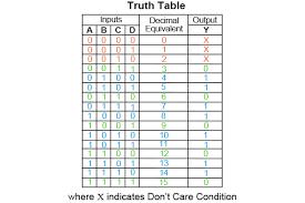 Truth Table Calculator The Karnaugh Map Boolean Algebraic Simplification Technique