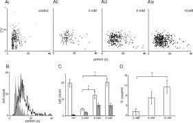 functional anatomical evidence for respiratory rhythmogenic