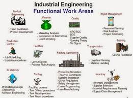 layout design industrial engineering the strategies view of industrial engineering and its discussion