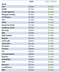 Investment Banking League Tables Seb Tops Annual Green Bond Underwriters League Table U2013 By A