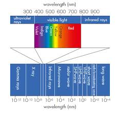 what is the wavelength of red light wavelength of light and color temperature engineering reference