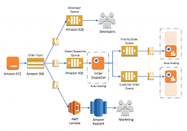 amazon sns building loosely coupled scalable c applications with amazon sqs