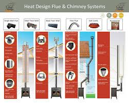 flue pipes barry u0027s fireplaces u0026 stoves