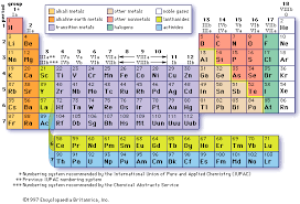 Alkaline Earth Metals On The Periodic Table Periodic Table Introduction