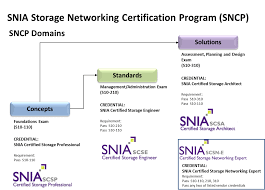 storage networking certification program sncp snia