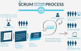 software development methodology software development methodology individual project portfolio