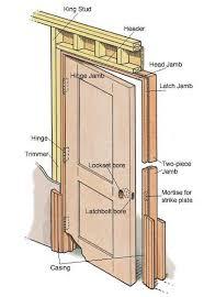 Installing Prehung Interior Doors Install Interior Door Center Divinity