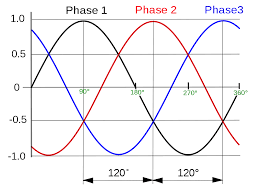 three phase wikipedia