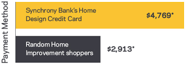 home design credit card retailers synchrony financial prospect experience