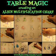 multiplication tables for children table magic creating an alien multiplication chart the lunchbox