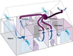 ventilation chambre la ventilation flux est indispensable en rt2012