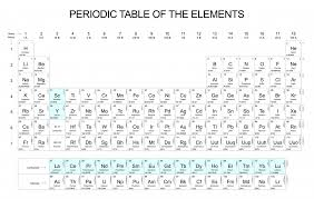How Many Groups Are On The Periodic Table What Rare Earths Are Locked In Your Cell Phone