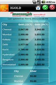 kerala gold rate i gold play store revenue