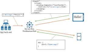 templates microsoft docs