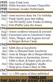 diary of anne frank timeline homeschool pinterest anne frank