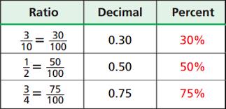 percent to decimal lesson 3 6 fractions decimals percents faribault pub