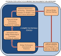 index ltbp bridge performance primer december 2013 fhwa hrt