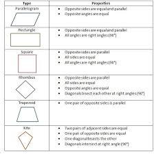 85 best teaching stuffs images on pinterest quadrilateral