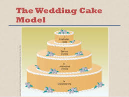 wedding cake model chapter 1