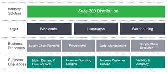 distribution operation management solutions biz dimension co ltd