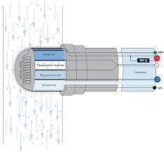 testing bosch lsu 4 2 broadband oxygen sensor