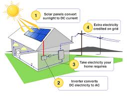 how does solar power work u2013 creative living