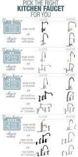 Buying A Kitchen Faucet Faucet Types Kitchen Kinds Of Kitchen Sinks U0026 Faucets