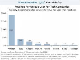 online black friday amazon the amazon that stole black friday from google amazon u0027s revenue