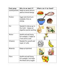 balanced diet five food groups by salmaosmani teaching