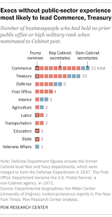 trump u0027s cabinet one of most business oriented ever pew research