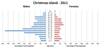 christmas island wikipedia
