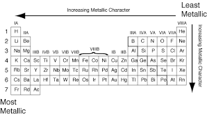 N On The Periodic Table Chemical Reactivity
