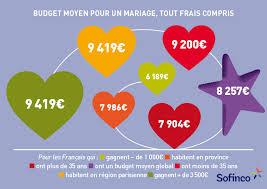 budget moyen mariage les français et leur budget mariage sofinscope
