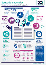 rec corporate the value of recruitment agencies in the education