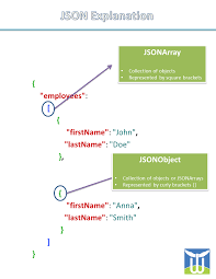 android json android json parsing and image loading tutorial wingnity