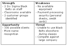 strengths weaknesses opportunities threats swot analysis